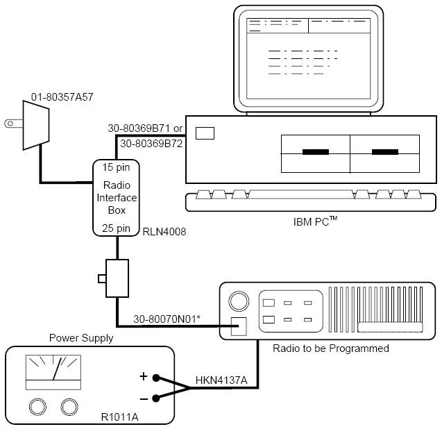 Programming with Radio Service Software (RSS)
