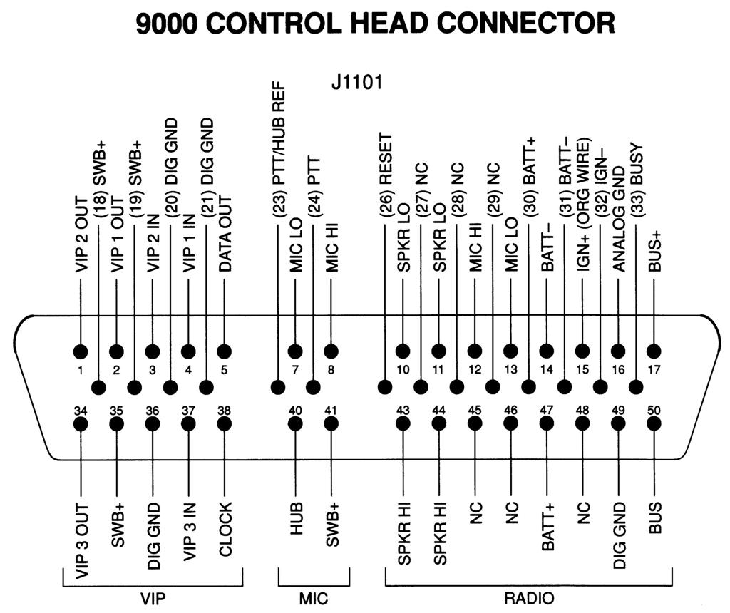 9000 ch conn introduction to motorola spectra radio configurations motorola xtl 2500 wiring diagram at reclaimingppi.co