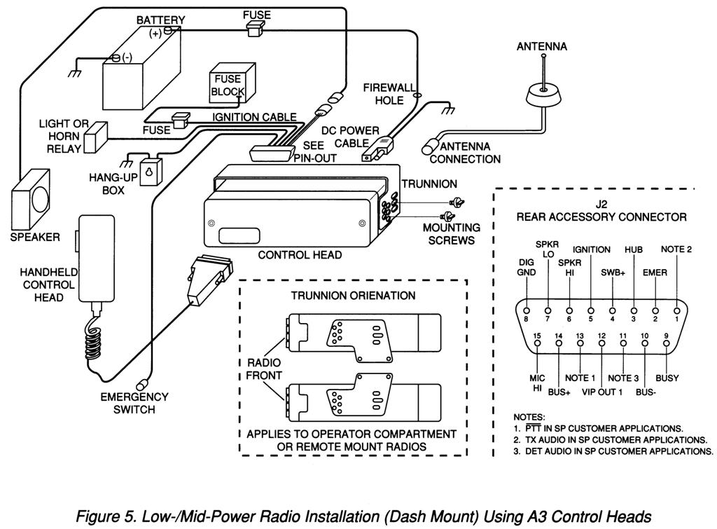 introduction to motorola spectra radio configurations rh repeater builder com
