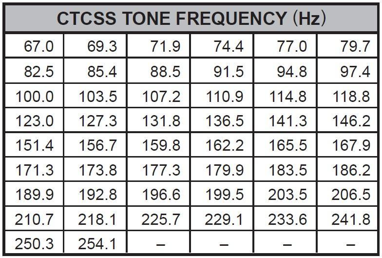 CTCSS tone frequency table