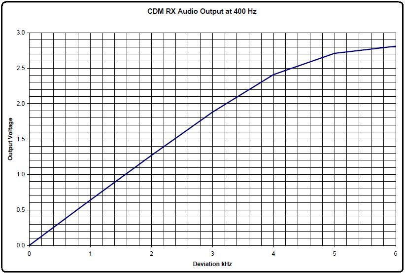 Motorola cdm1250 Service manual