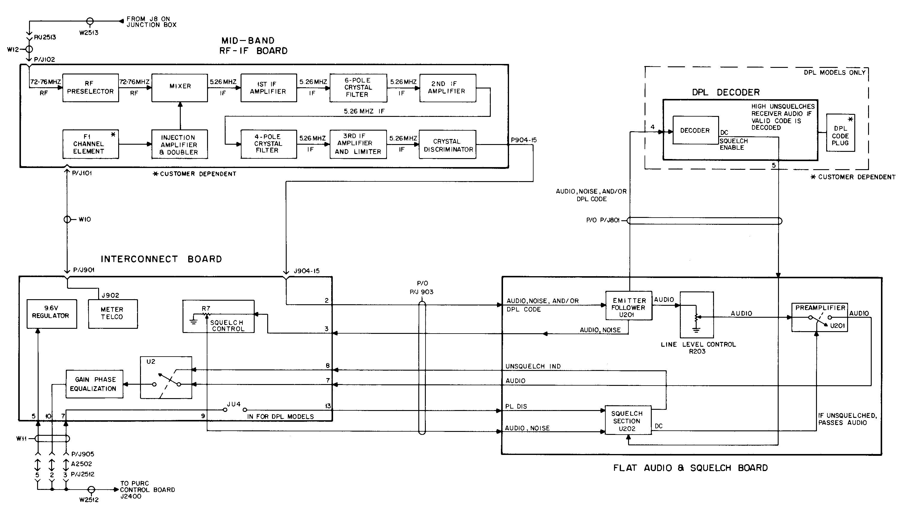 Interfacing The Purc5000 Link Receiver